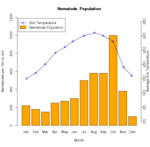 Soil temperature effects on nematode populations